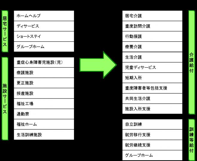 『サービス体系』の画像