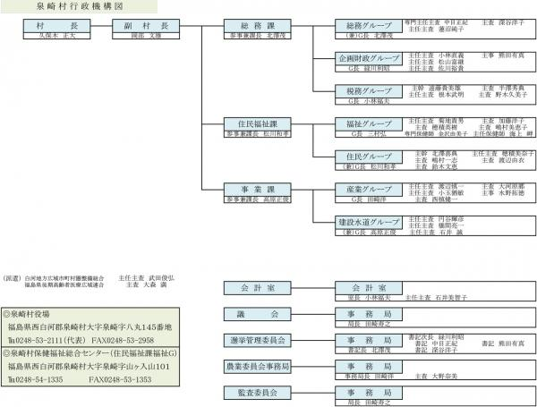 『行政組織図』の画像