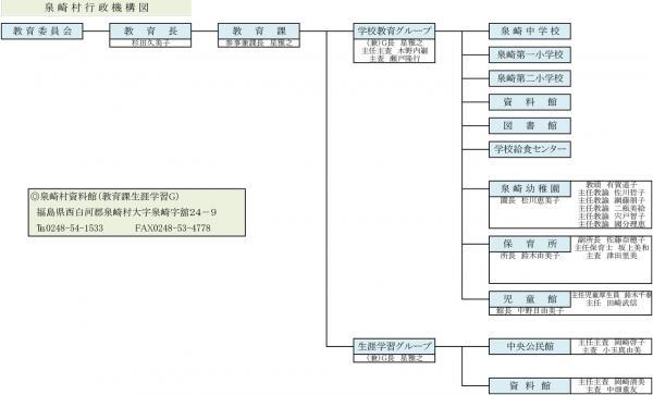 『行政組織図(教育委員会)』の画像