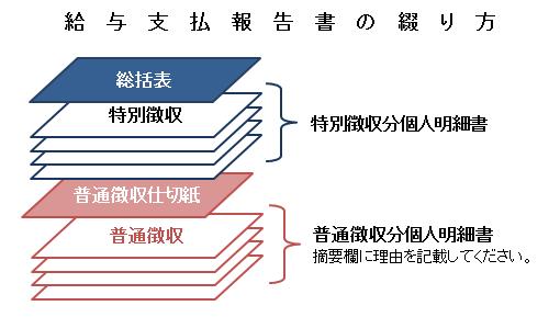 『給与支払報告書の綴り方』の画像