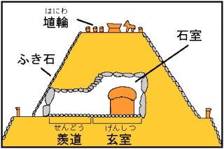 『古墳の横穴式石室模式図』の画像